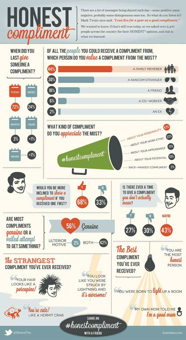 honestcompliment-infographic1 (1)